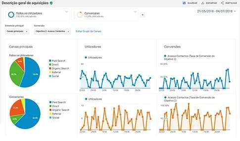 Google-Analytics-Aquisicao