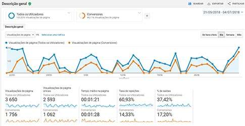 Google-Analytics-Comportamento