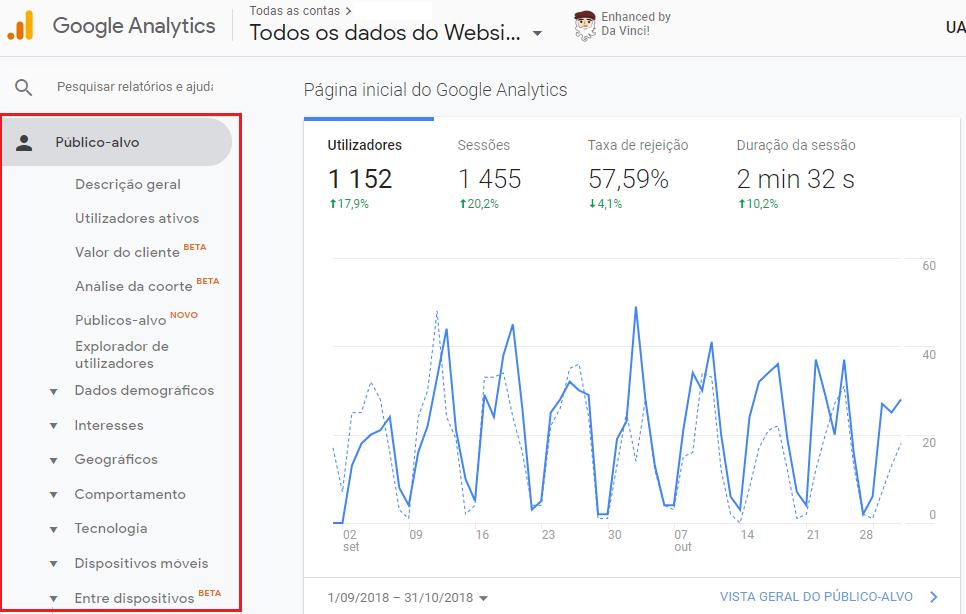 Google Analytics Publico Alvo