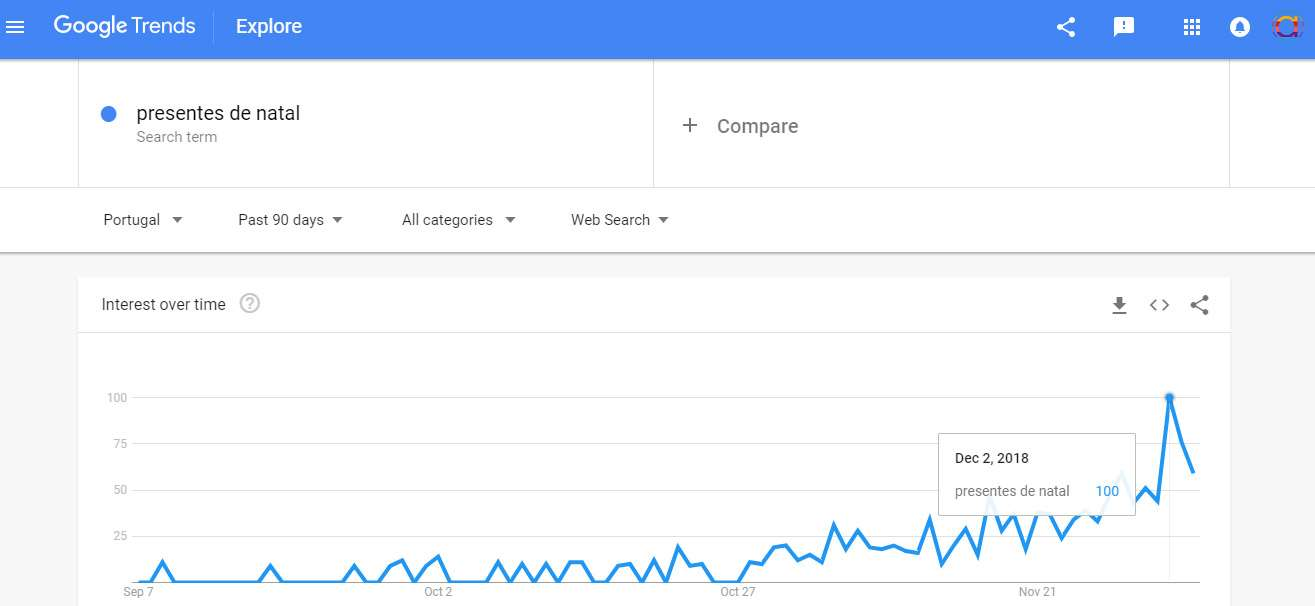 Goggle-Trends-Natal
