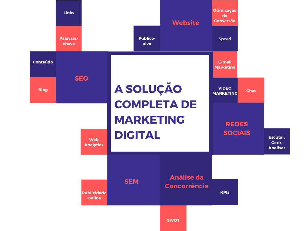Solucao completa de marketing digital para empresas - abia digital