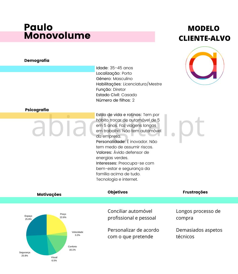 Modelo-cliente-alvo-persona-abia-digital