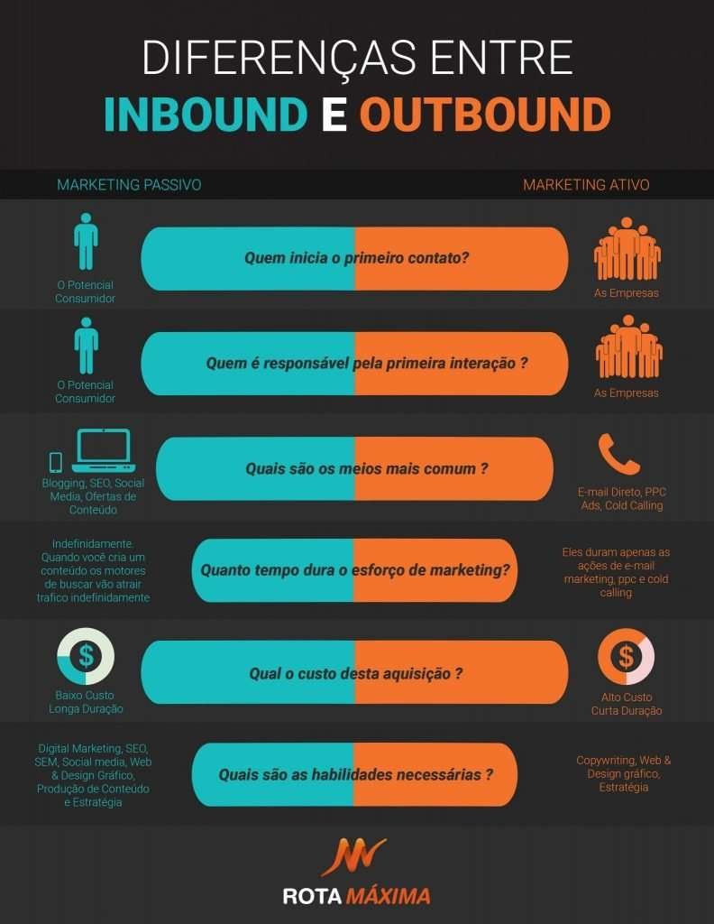 Inbound-vs-Outbound-Marketing-Infografico